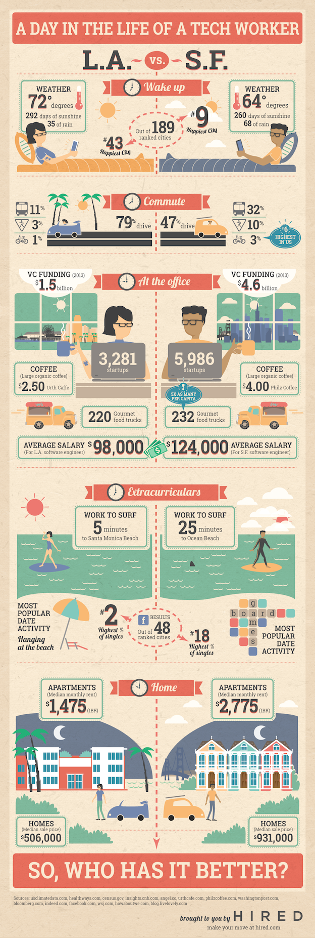 LA vs SF - Where do tech workers have it better?
